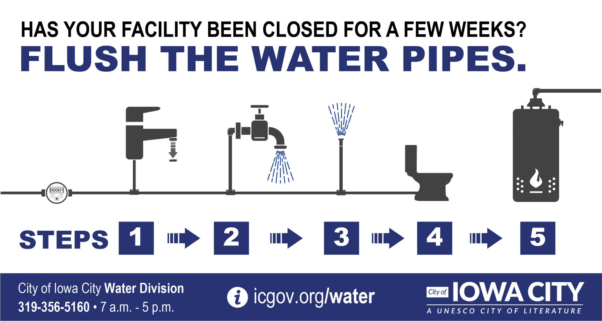 A graphic about how to handle water pipes in homes that have been vacant for a long time.