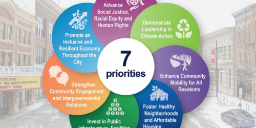 A graphic of the City's Strategic Plan.
