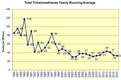 Total Trihalomethanes Yearly Running Average