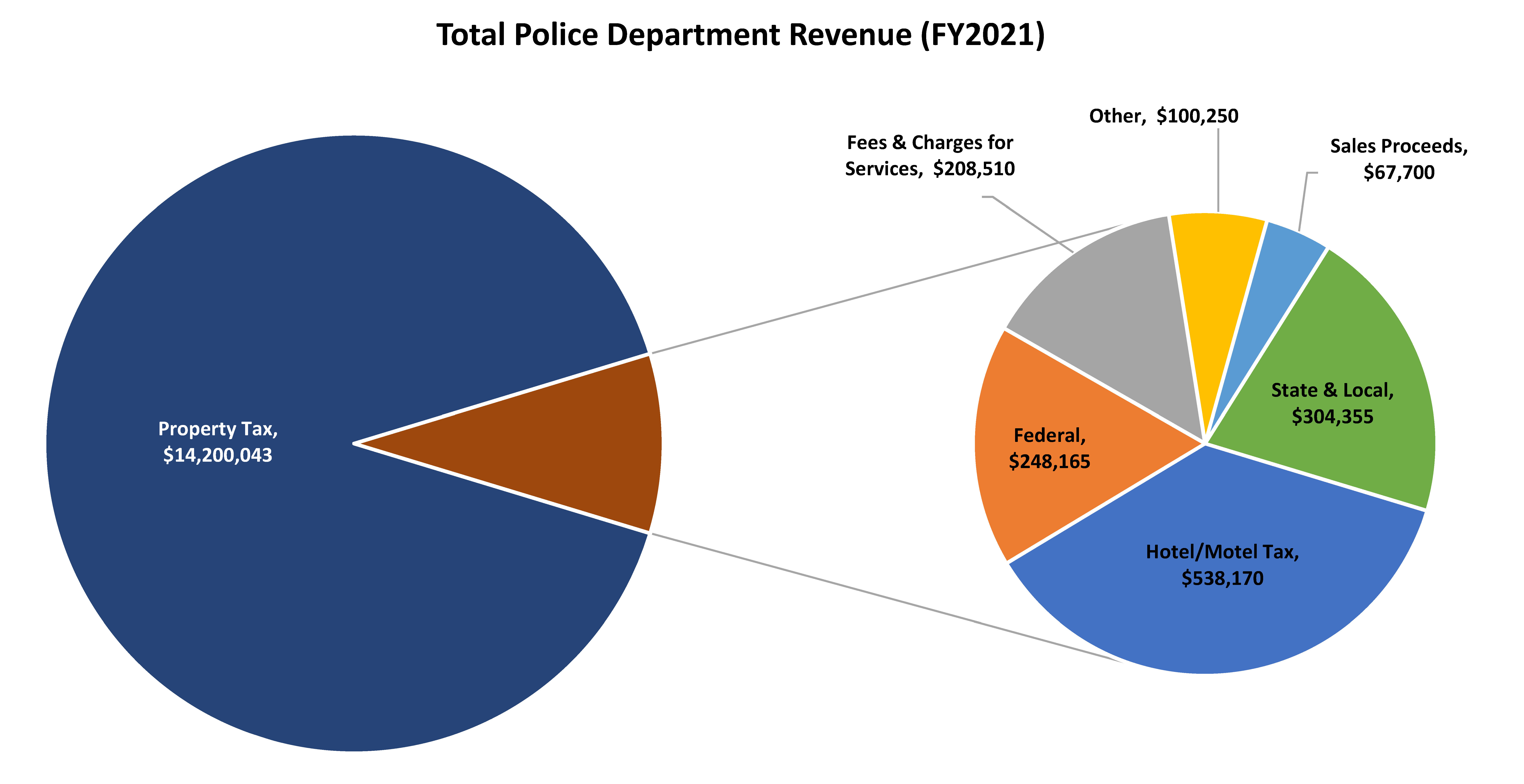 Total Police Department Revenue - FY21