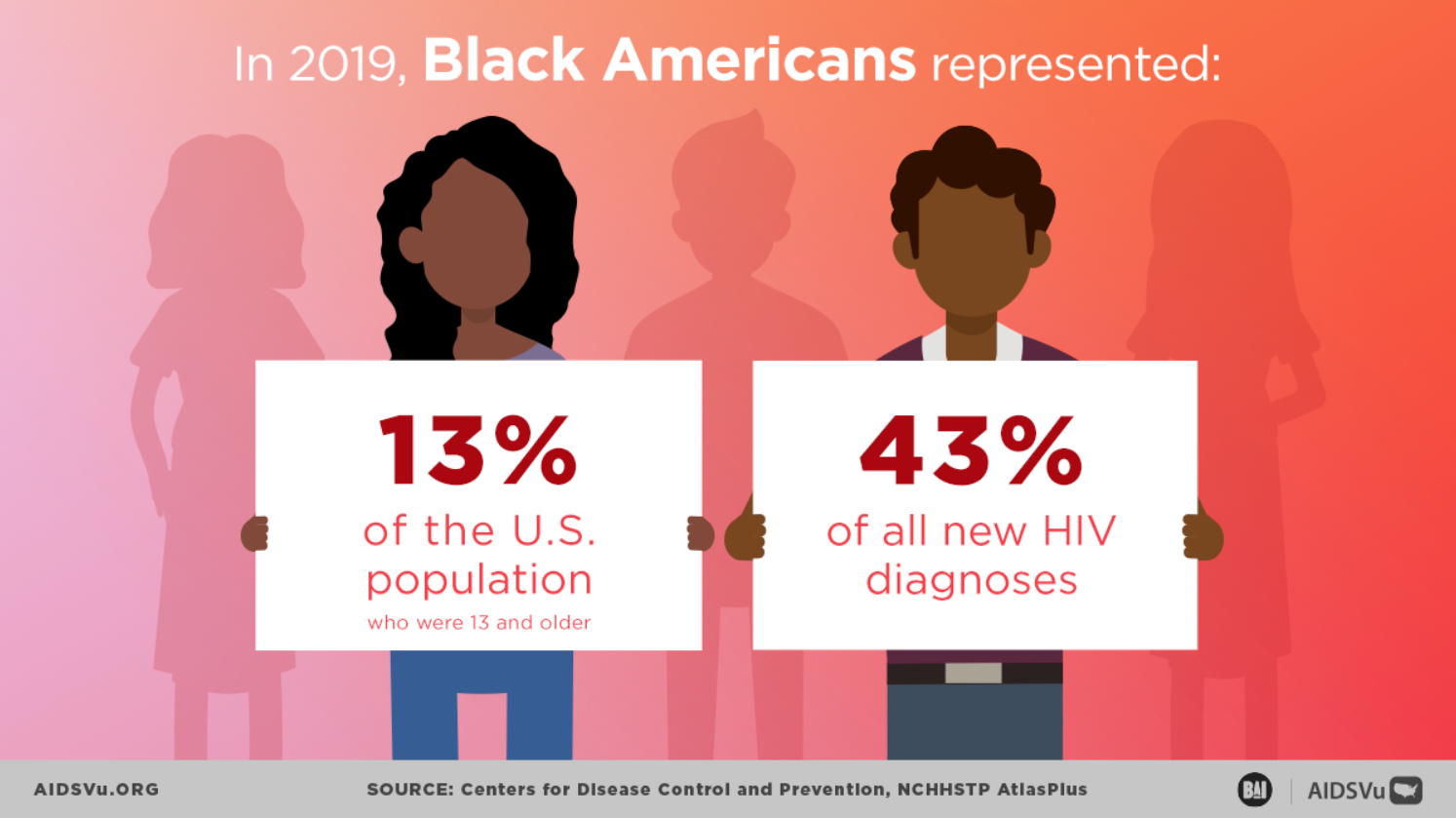 In 2019, Black American were 13% of US and 43% of new HIV diagnosis