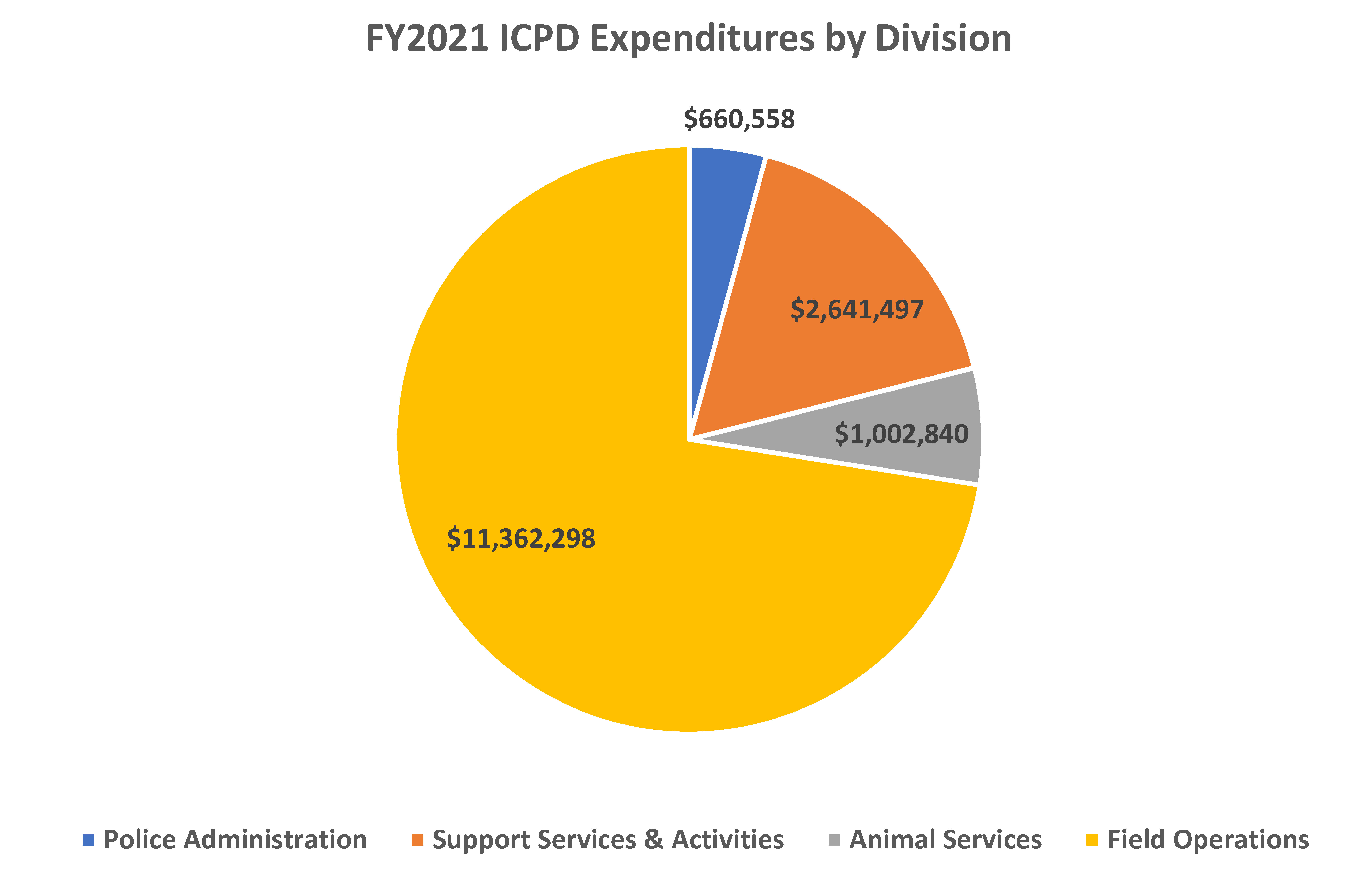 Police Department expense by division - FY21
