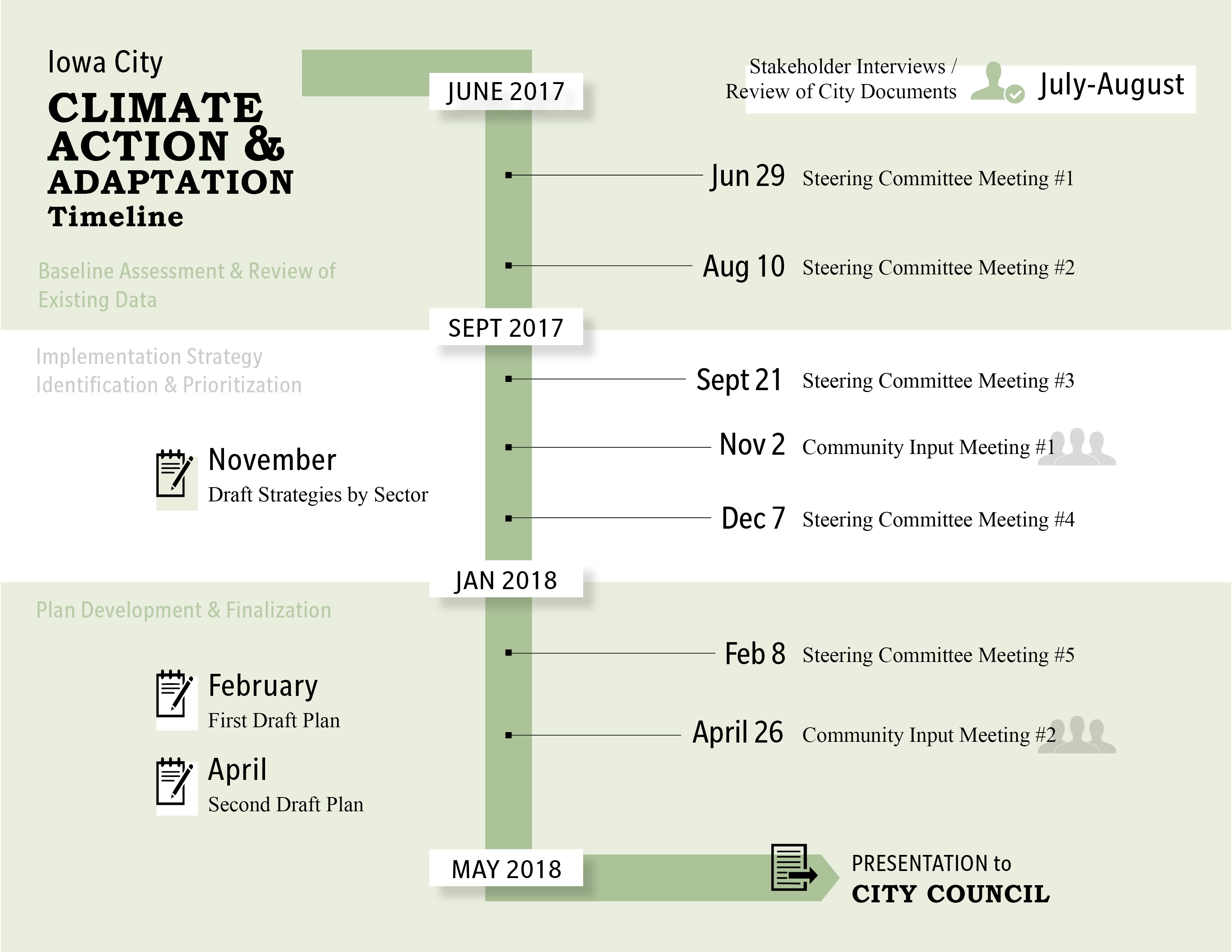 A timeline graphic for the Climate Action & Adaptation plan