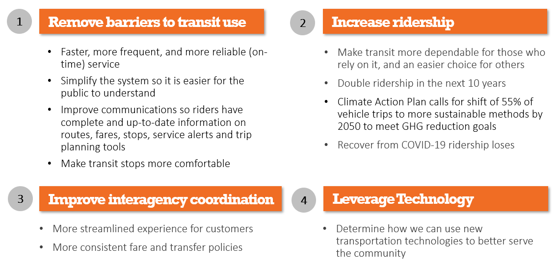 Goals for the Transit Study are shown: removing barriers to transit, increase ridership, improve inter-agency coordination, leverage technology.